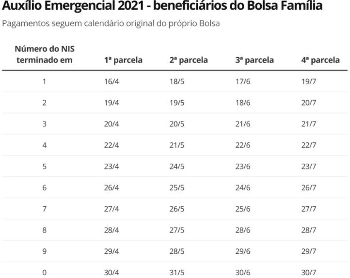 auxílio emergencial MEI 2021 - beneficiários do bolsa família