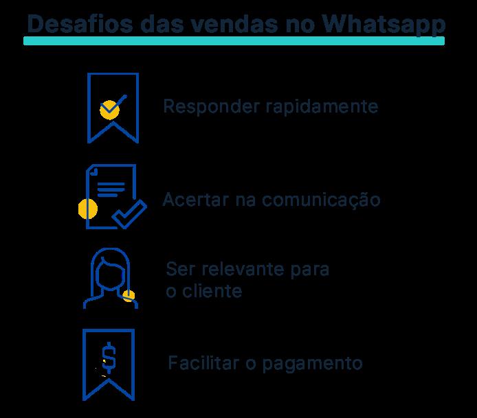 Desafios de vender no Whatsapp